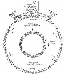 стоунхендж-план